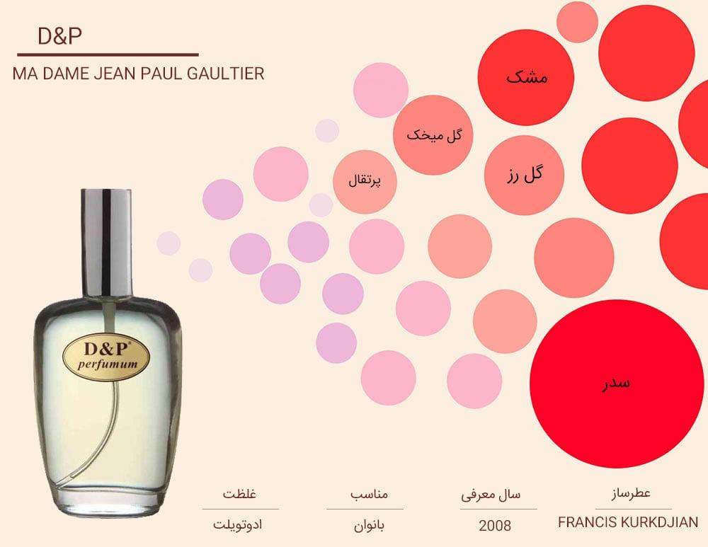اینفوگرافی عطر زنانه Jean Paul Gaultier