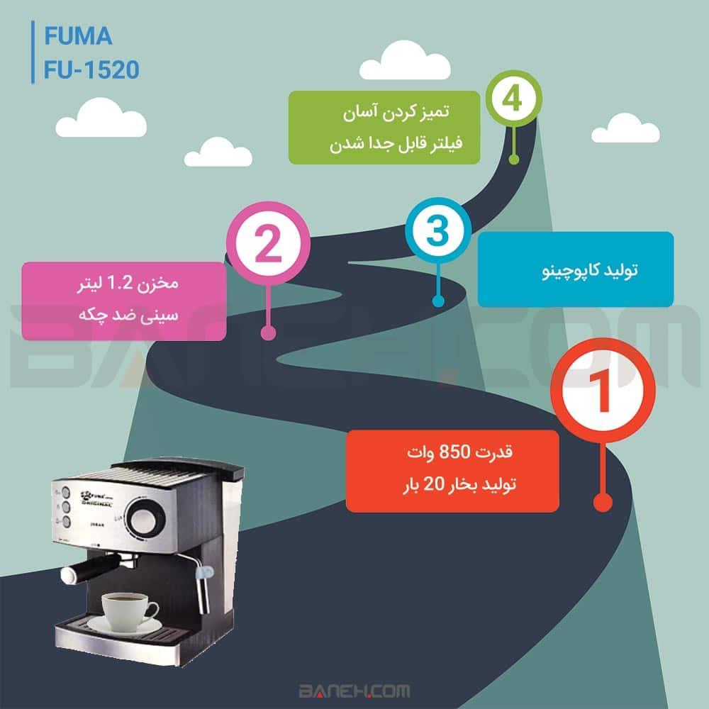 اینفوگرافی اسپرسو ساز فوما fu1520