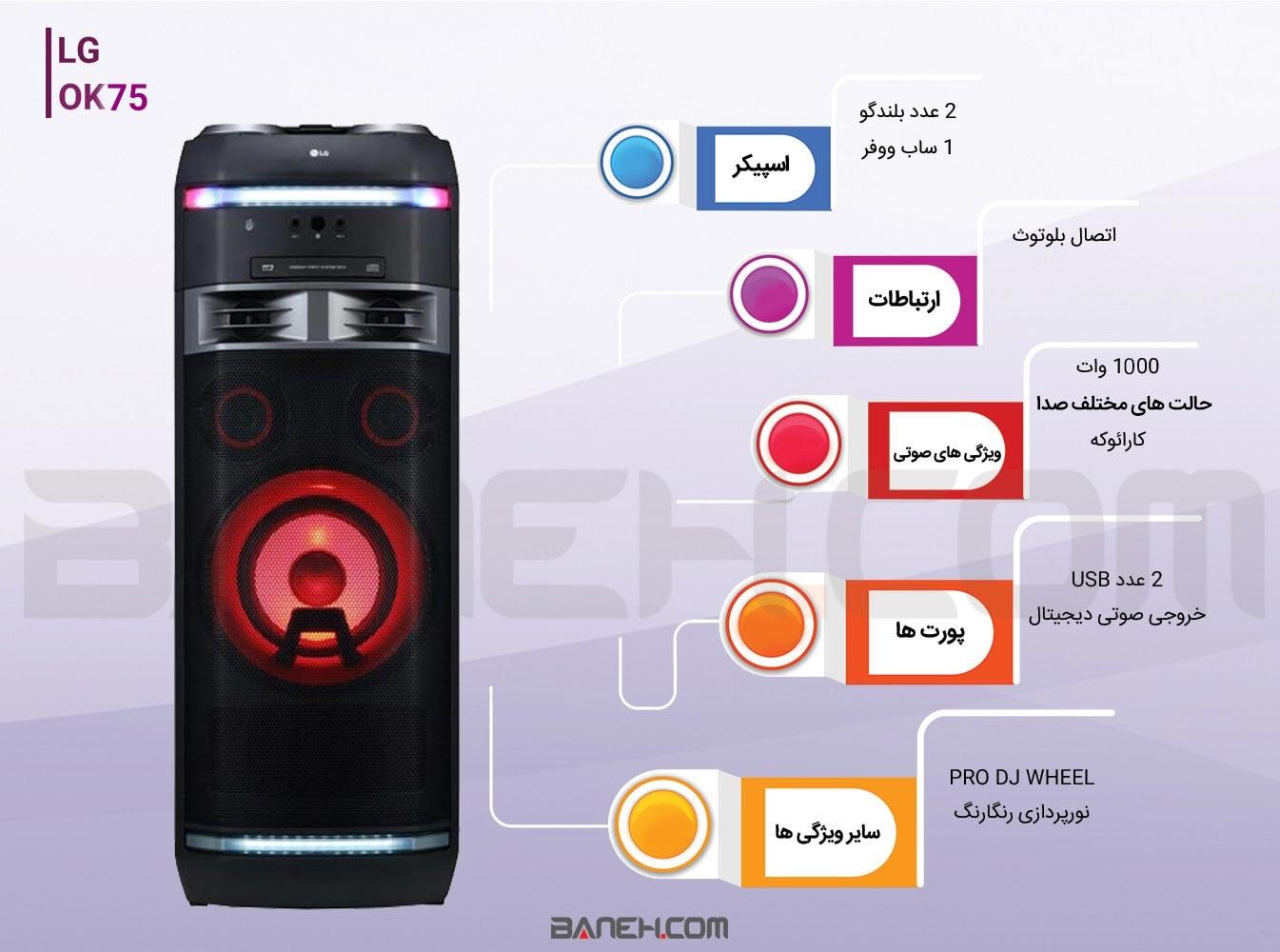 اینفوگرافی سیستم صوتی ال جی OK75