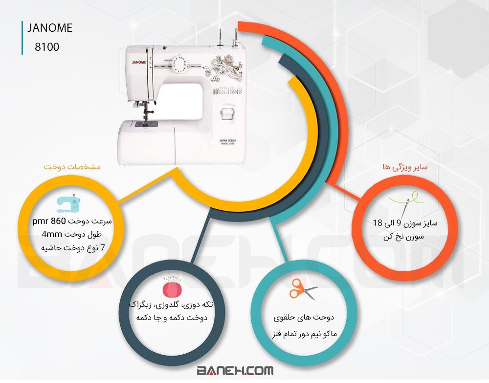 اینفوگرافی چرخ خیاطی و گلدوزی ژانومه