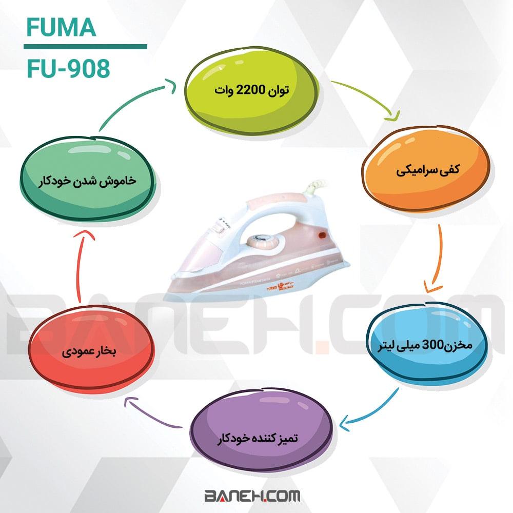 اینفوگرافی اتوبخار فوما fu809