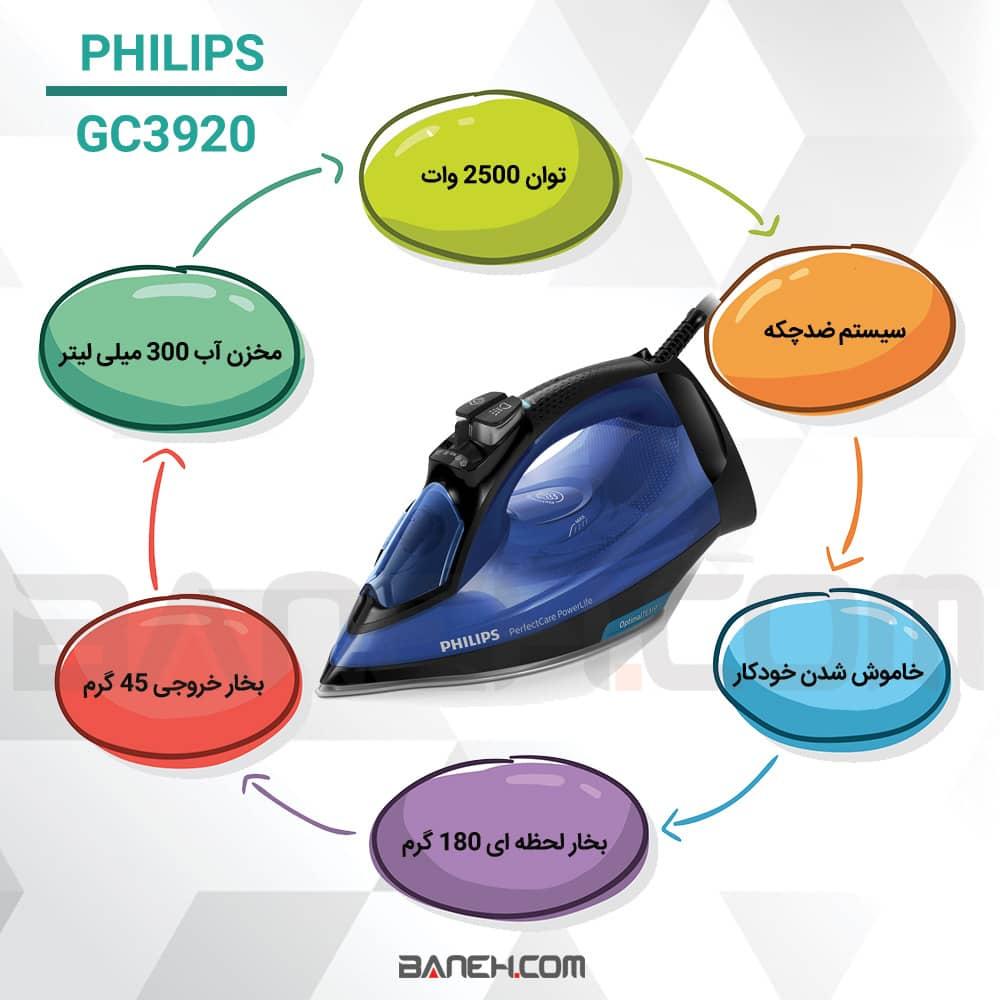اینفوگرافی اتو بخار فیلیپس GC3920