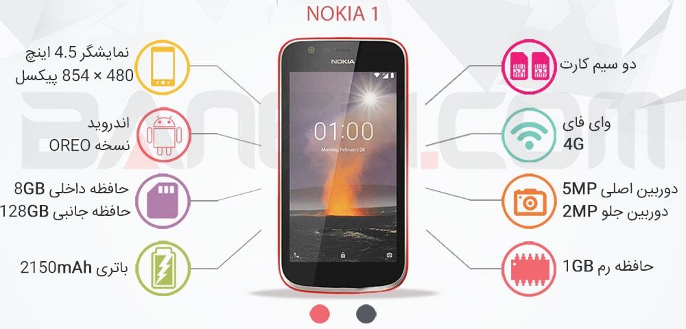 اینفوگرافی گوشی موبایل Nokia 1