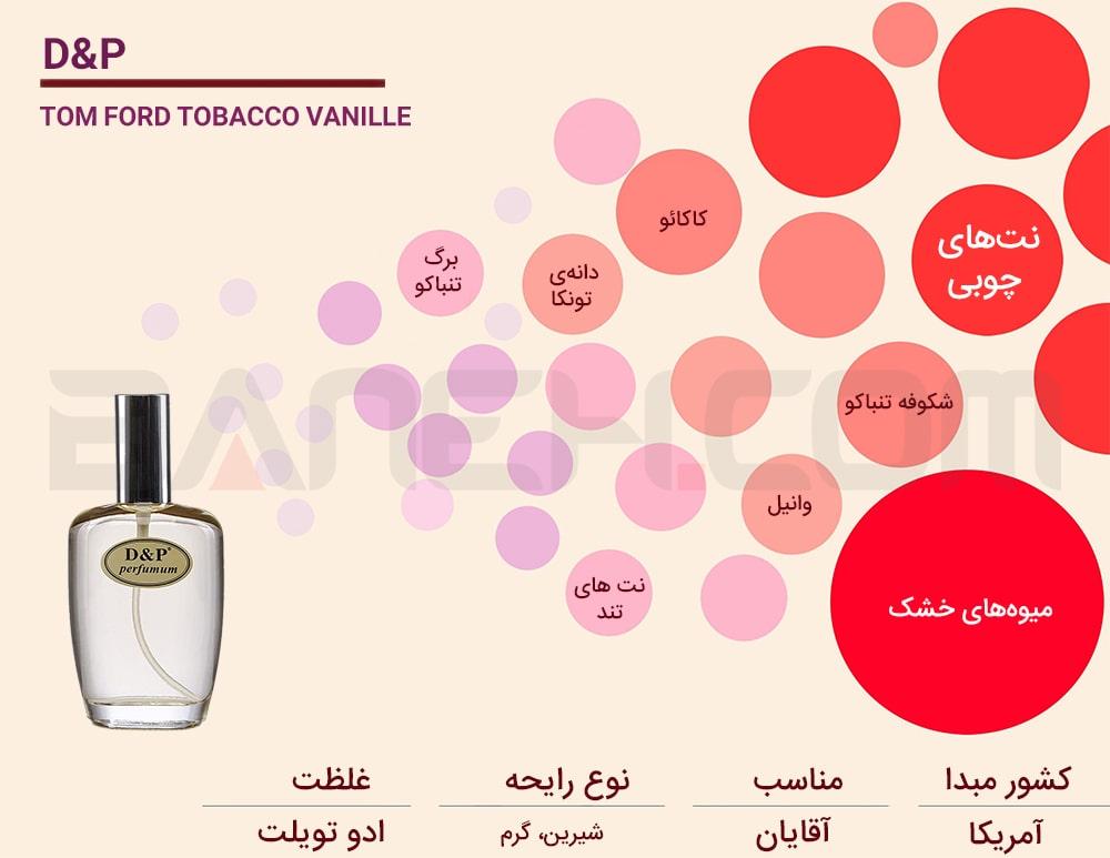 اینفوگرافی مدل عطر تام فورد Tobacco Vanille