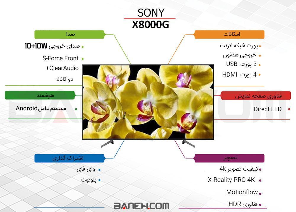 اینفوگرافی تلویزیون هوشمند سونی فورکی